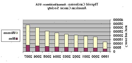 Fakta om kræft i skjoldbruskkirtlen - Evb2